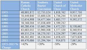 Church Stats 1975 2015 Charts Show Decline Of Mainline