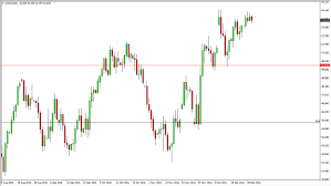 Forex Wti Wti Admiral Markets Online Forex Chart Wti
