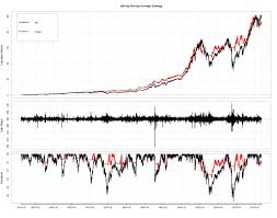 Yahoo Finance Moving Average Charts S P 500 Moving Average Strategies Since 1951 Evidence From