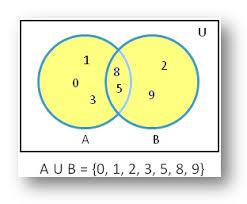 Venn Diagram A B Union Of Sets Using Venn Diagram Diagrammatic