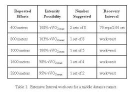 Extensive Intervals Workouts For Middle Distance Runners