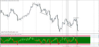 Value Chart Deluxe Edition Indicator For Mt4 With Indicator