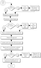 Patch Management Flow Chart A Patch Management Strategy
