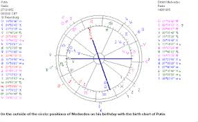 Astropost Birth Chart Putin And Medvedev Change Of Roles