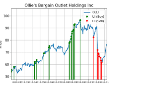 Ollies Stock Unusual Selling Is Slowing