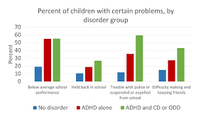 Attention Deficit Hyperactivity Disorder And Psychiatric