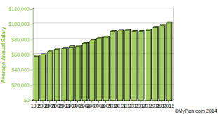 Marines Pay Chart 2013 Atmospheric Earth Marine And Space Sciences Teachers