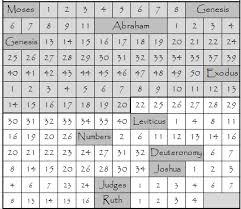 Old Testament Reading Chart First Semester Lds Scripture