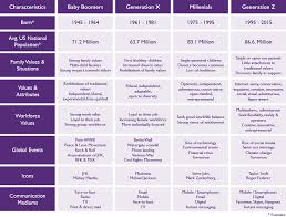 Gen Chart Gen Chart V4 Single Parenting Family Values Strong Family