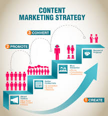 Content Marketing Strategy Content Marketing Strategy Visual Ly