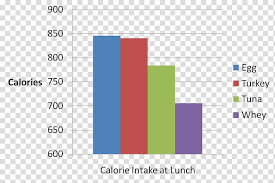 Insulin Calorie Protein Hormone Nutrition Chart Category