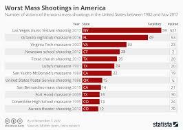 Chart Mass Shootings In America Statista
