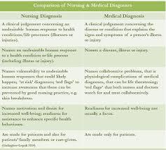 Nanda Nursing Diagnosis Blog Careful Nursing