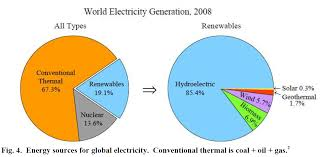 solar energy vs wind energy essay let s run the numbers wind vs solar power energy matters