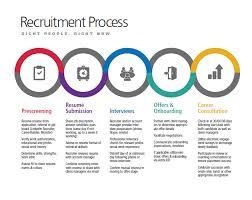astrix recruiting process