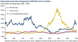 Weekly Investor Alert By U S Global Investors Inc