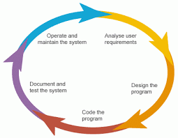 Software Development Life Cycle Phases What Is The Software Development Life Cycle Sdlc