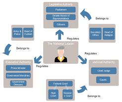 Uk Government Hierarchy Chart Free Checks And Balances Chart Templates