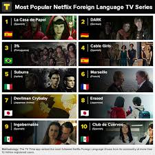 Netflix: Here Are The Top 10 Foreign Language TV Series And 12 New Shows  Coming Soon
