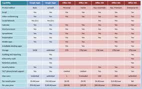 Office 365 Business Plans Comparison Chart Microsoft Office Versions Comparison Chart Kozen