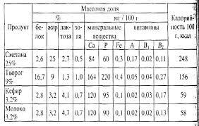 Курсовая работа Кисломолочные продукты ru
