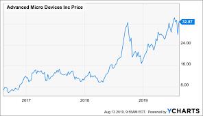 Amd Gpu Chart Amds Is Ready For The Gpu War With Nvidia Advanced Micro