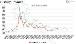 Bitcoin Price Report The Bottom Is In