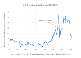 Crude Oil Price Chart 2015 U S Brent Crude Oil Prices 1980 2015 Scatter Chart Made