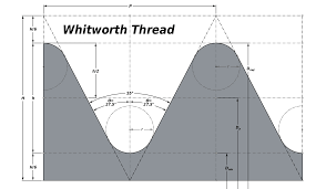 British Standard Cycle Thread Chart British Standard Whitworth Wikipedia