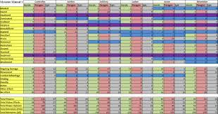 Mm3 Weakness Chart Monster Design The Hydra Dm