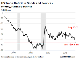 Us Trade Deficit Chart Oops Extra Gloomy Numbers On The Us Trade Deficit In Goods
