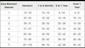 Baby Diaper Size Chart Number Of Cloth Diapers Needed Based On Age At Days Between