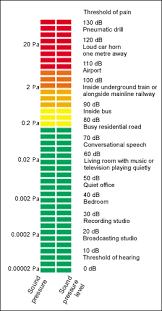 decibel level charts the well engineering sound pressure level chart