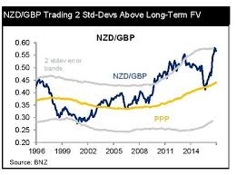 Gbp Vs Nzd Chart Bnz New Zealand Dollar Exchange Rates Forecast Vs Pound Us