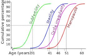 Men Fertility Age Chart Age And Female Fertility Wikipedia