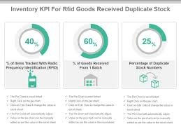 Duplicate Chart Inventory Kpi For Rfid Goods Received Duplicate Stock Ppt