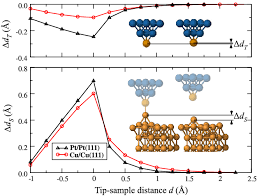 Color Online Relaxations Of The Tip Apex Atom Towards The