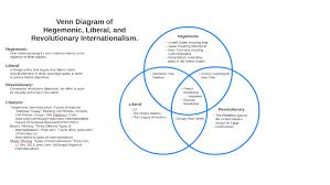 French And Russian Revolution Venn Diagram Venn Diagram Of Hegemonic Liberal And Revolutionary Intern