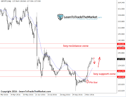 Gbp Jpy Chart Setting Up For 1000 Pip Move Higher November