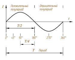 Переменный электрический ток Что называется периодом переменного тока