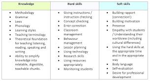 Technology Skills On Resume Technology Skills Resumes New Skills For Resumes