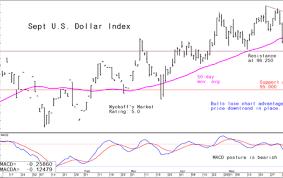 Tuesdays Forex Analytical Charts June 25 Kitco News