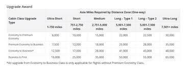 Asia Miles Mileage Chart The Best Ways To Redeem Cathay Pacific Asia Miles For
