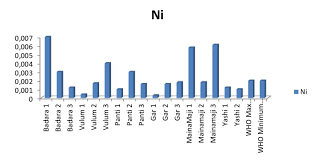 Chart Showing The Concentration Of Nickel In Drinking Water