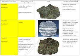 Geology Rock Identification Chart Solved Physical Geology Assignment 4 Metamorphic Rocks P