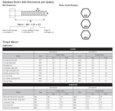 metric bolt marking and torque values