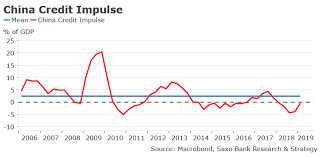 Gdp By Month Chart Saxo This Is The Most Important Chart Of The Month Zero Hedge