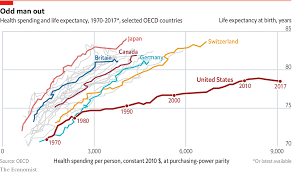 Health Spending And Life Expectancy The Big Picture