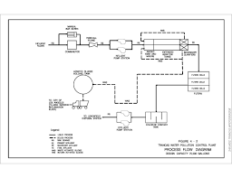 Waste Water Treatment Flow Chart Trancas Water Pollution Control Plant