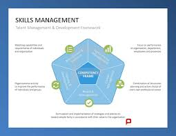 iceberg model of competency surface most easily to develop skills management talent management development framework recruitment selection performance management training